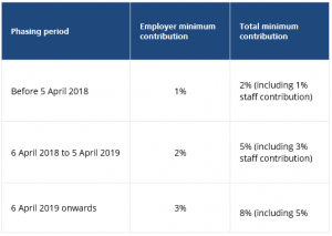 Auto enrolment minimum contributions