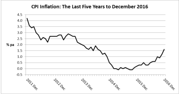 5 Year CPI to Dec 2016